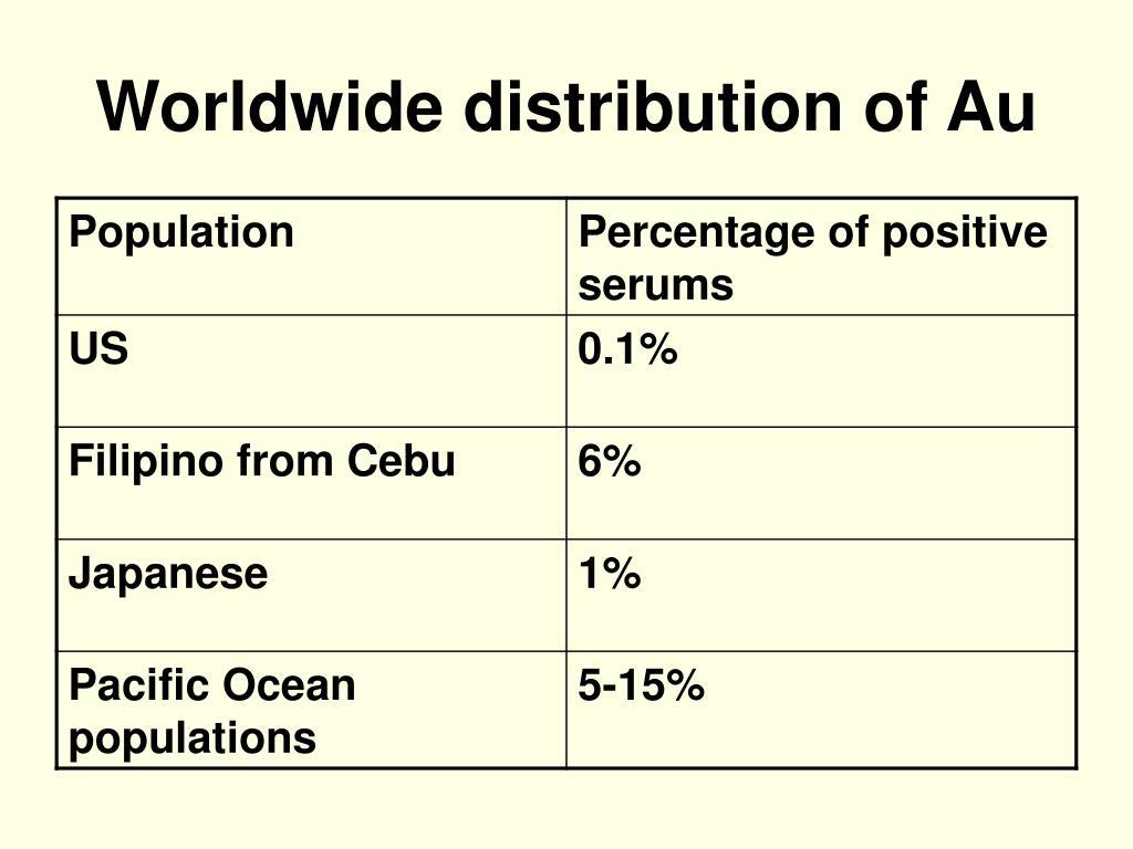 Worldwide distribution of Au