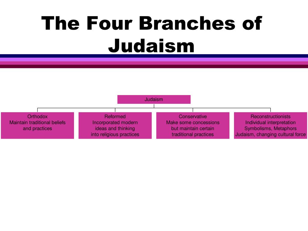 The Four Branches of Judaism