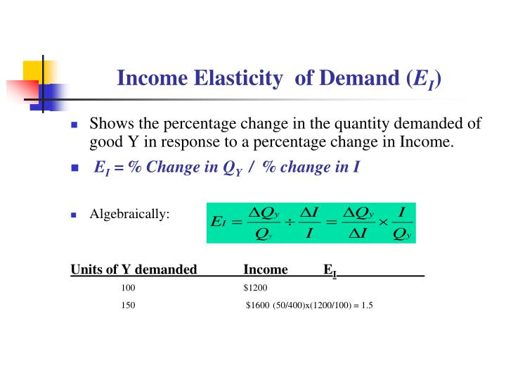 how to get percentage change in quantity demanded