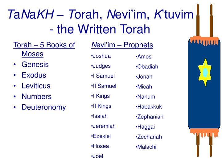 T a n a kh t orah n evi im k tuvim the written torah