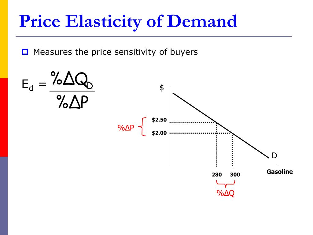 price elasticity demand cement
