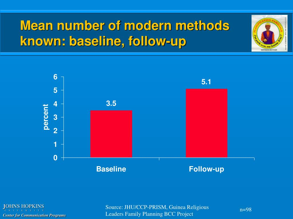 Mean number of modern methods known: baseline, follow-up