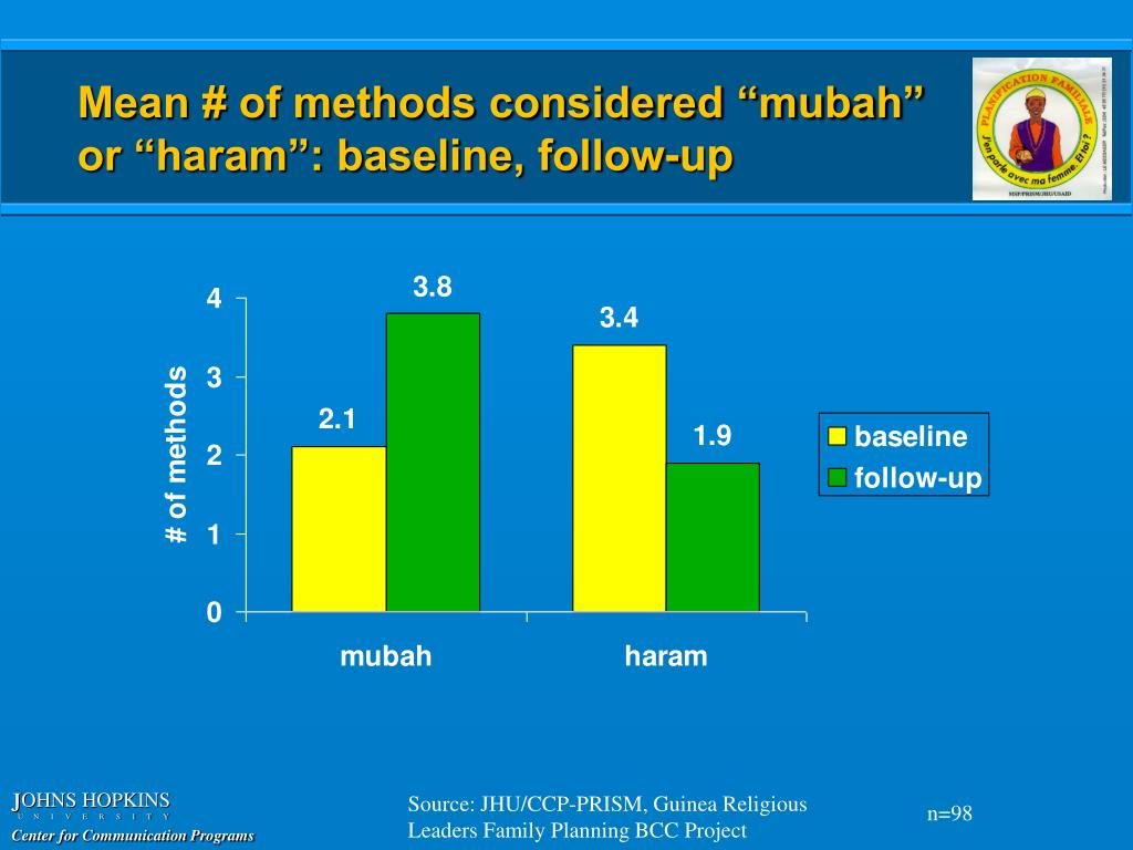 "Mean # of methods considered ""mubah"""