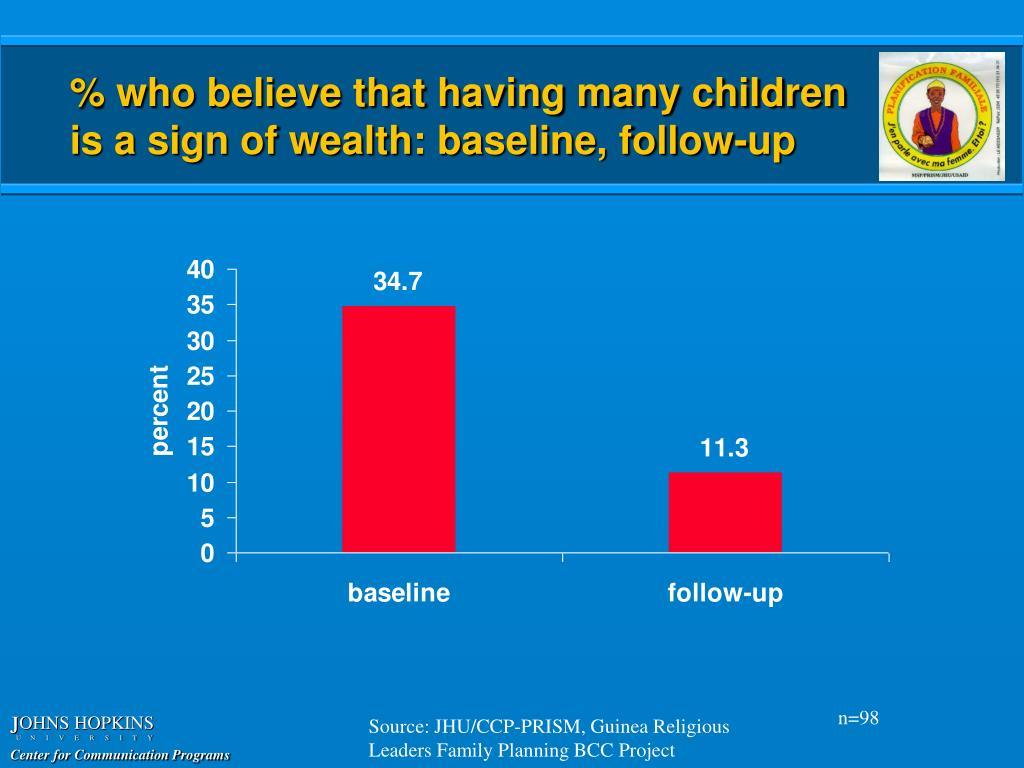 % who believe that having many children