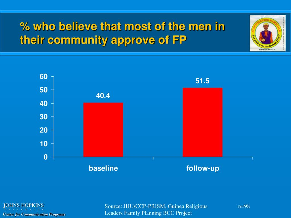 % who believe that most of the men in