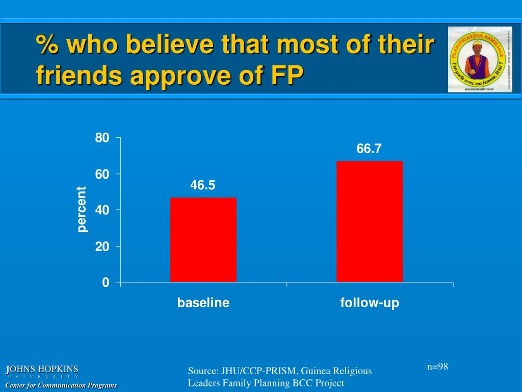 % who believe that most of their friends approve of FP