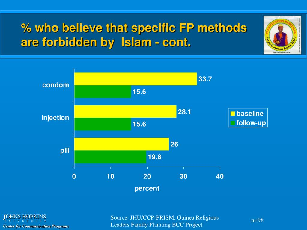 % who believe that specific FP methods