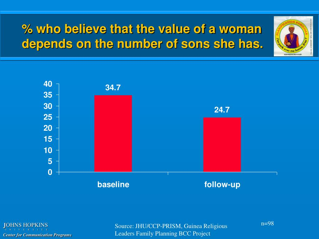 % who believe that the value of a woman depends on the number of sons she has.
