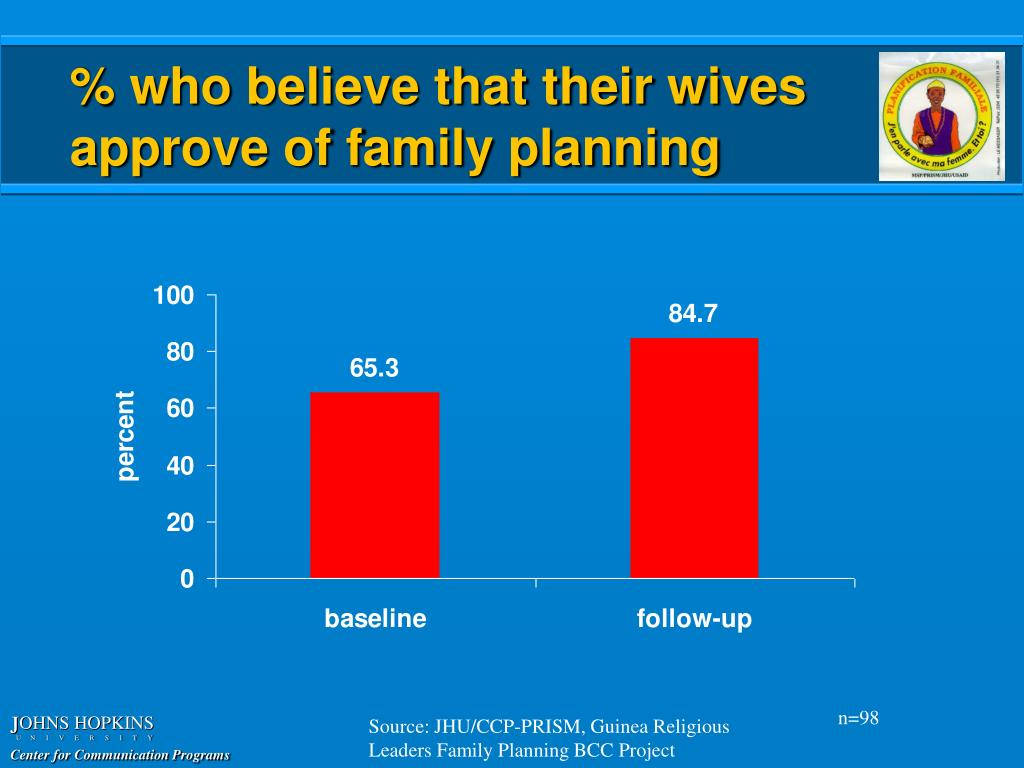 % who believe that their wives approve of family planning