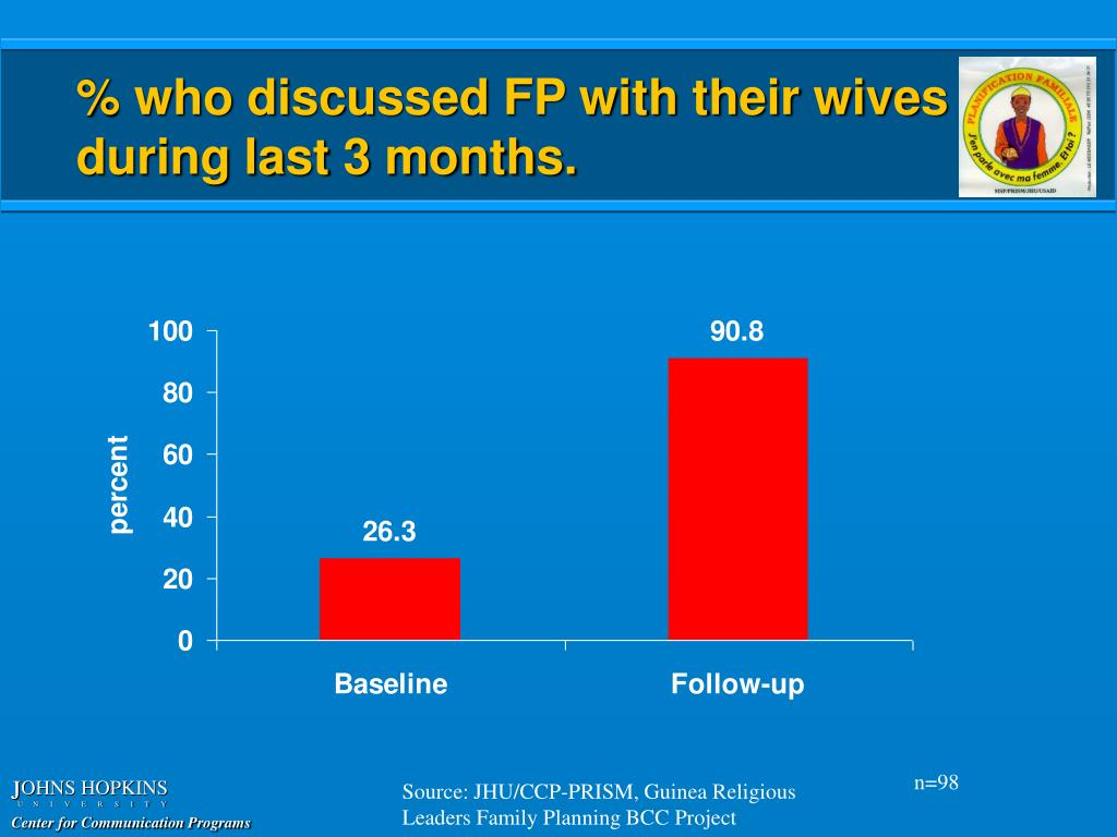 % who discussed FP with their wives during last 3 months.