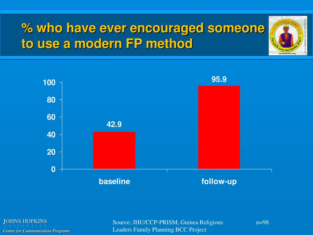 % who have ever encouraged someone