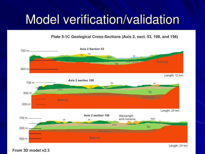 Model verification/validation