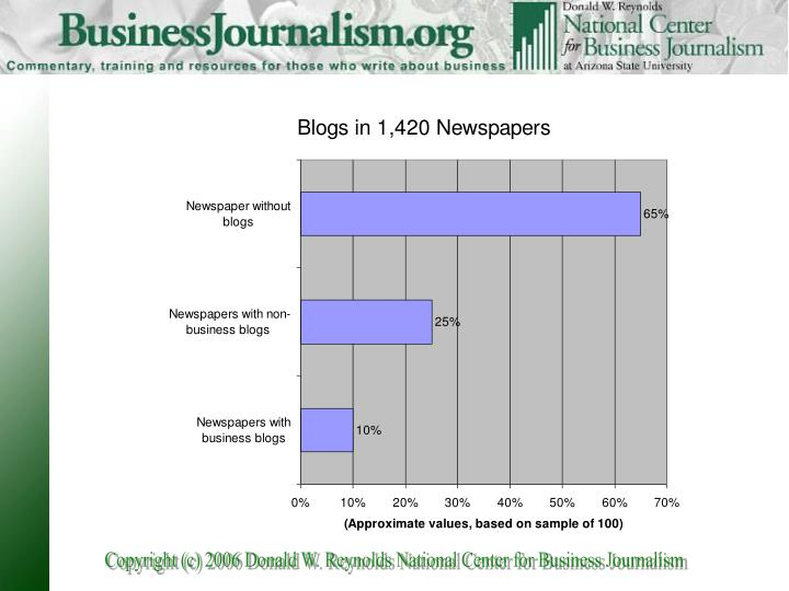 Business news web logs