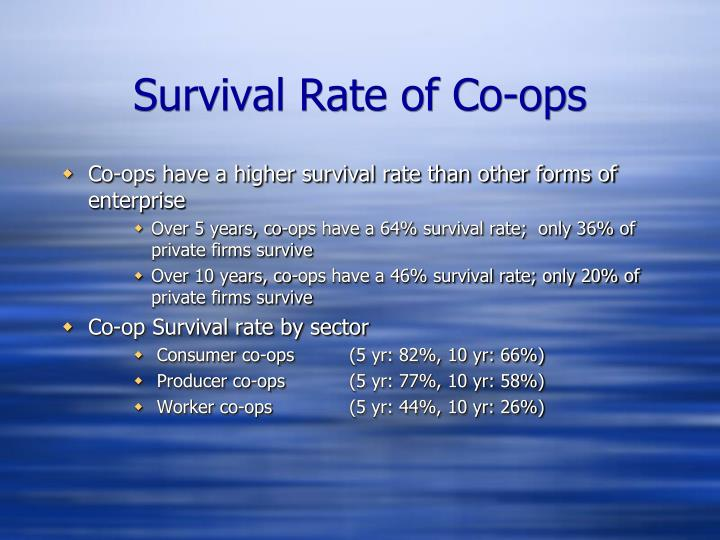 Survival Rate of Co-ops