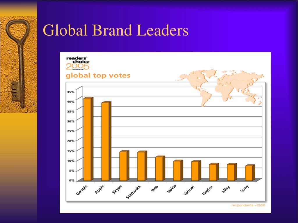 Global Brand Leaders