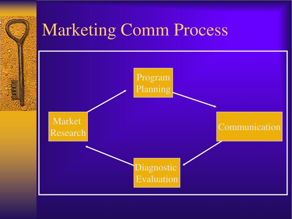Marketing Comm Process