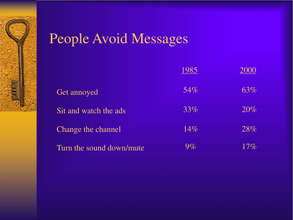 People Avoid Messages