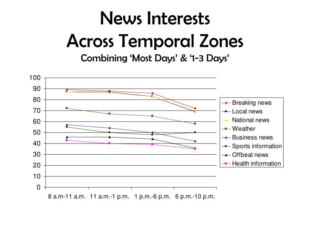 News Interests