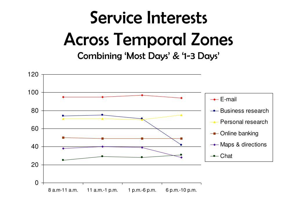 Service Interests
