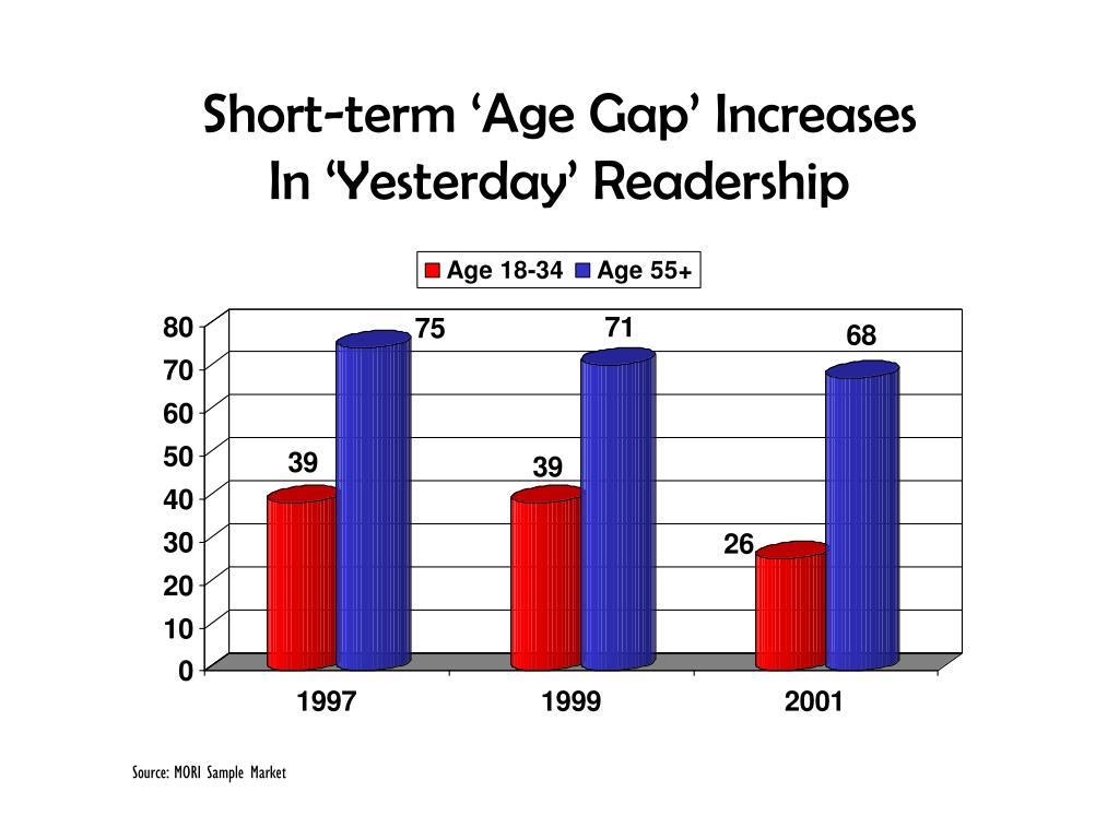 Short-term 'Age Gap' Increases