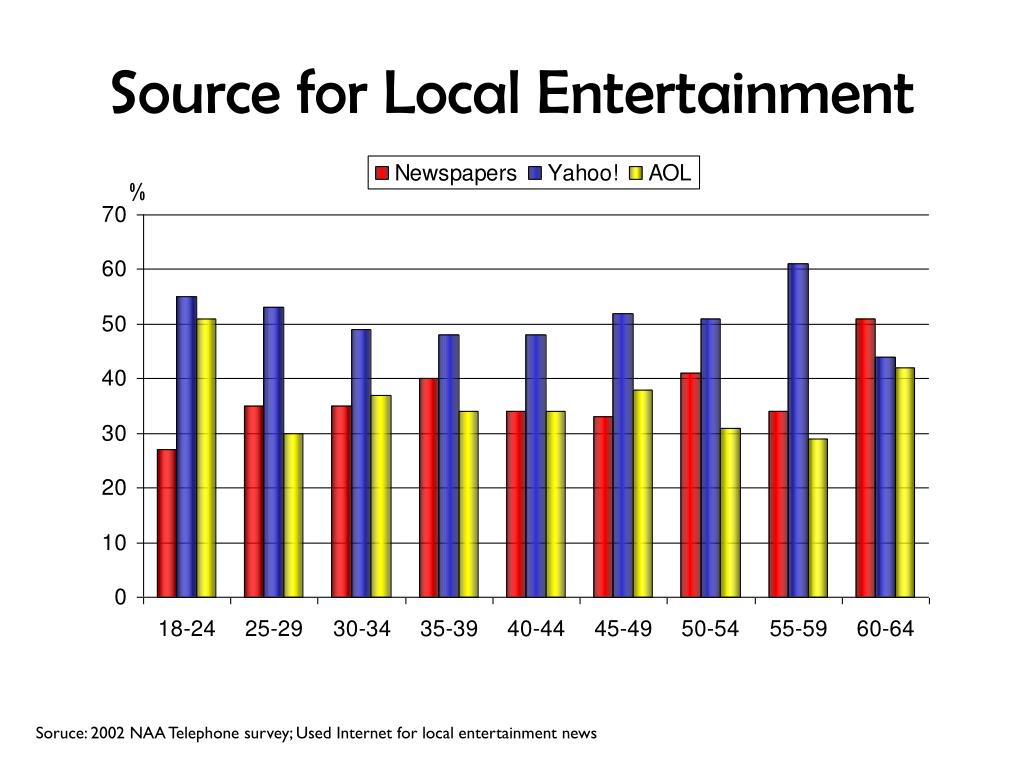 Source for Local Entertainment