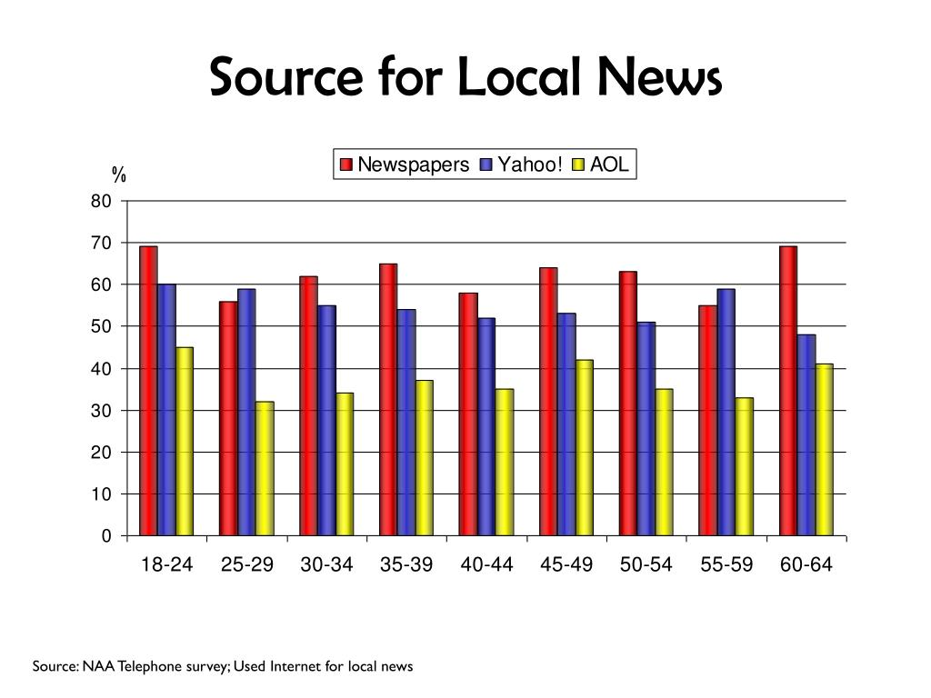 Source for Local News