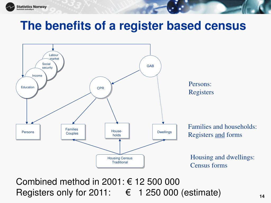 The benefits of a register based census