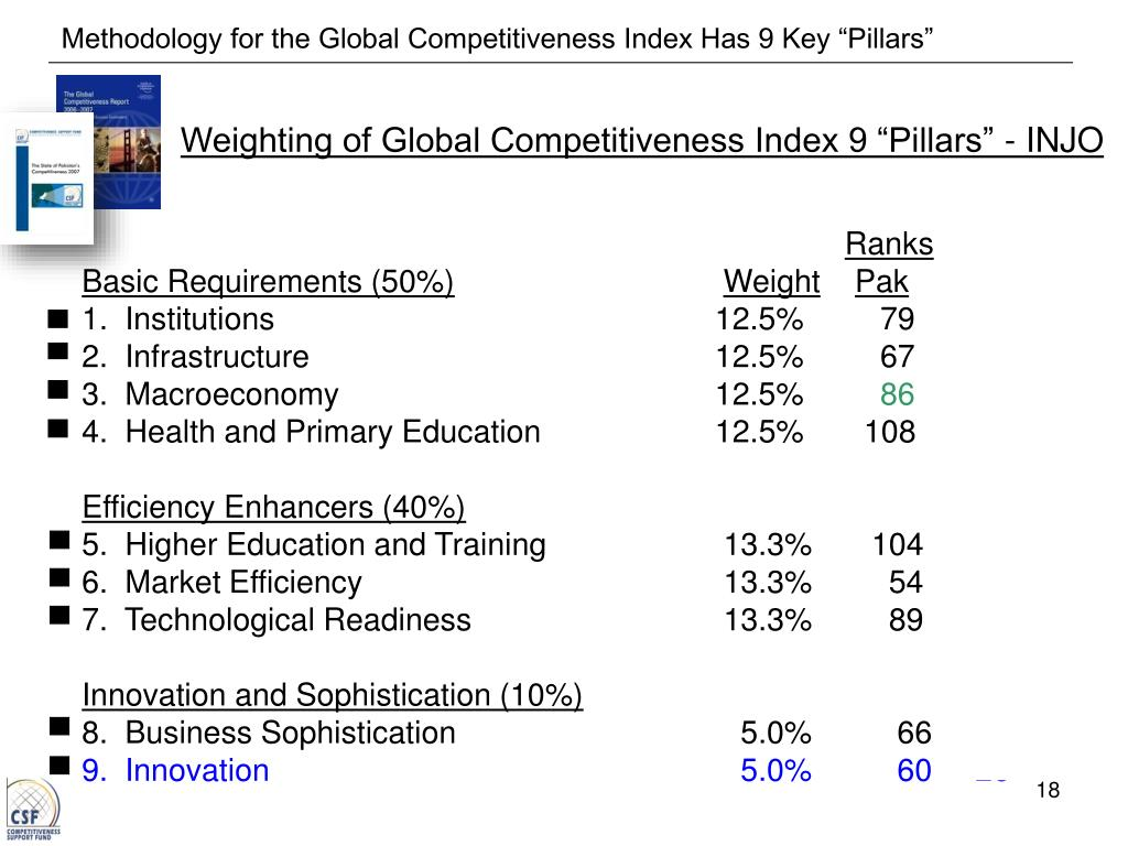 """Methodology for the Global Competitiveness Index Has 9 Key """"Pillars"""""""