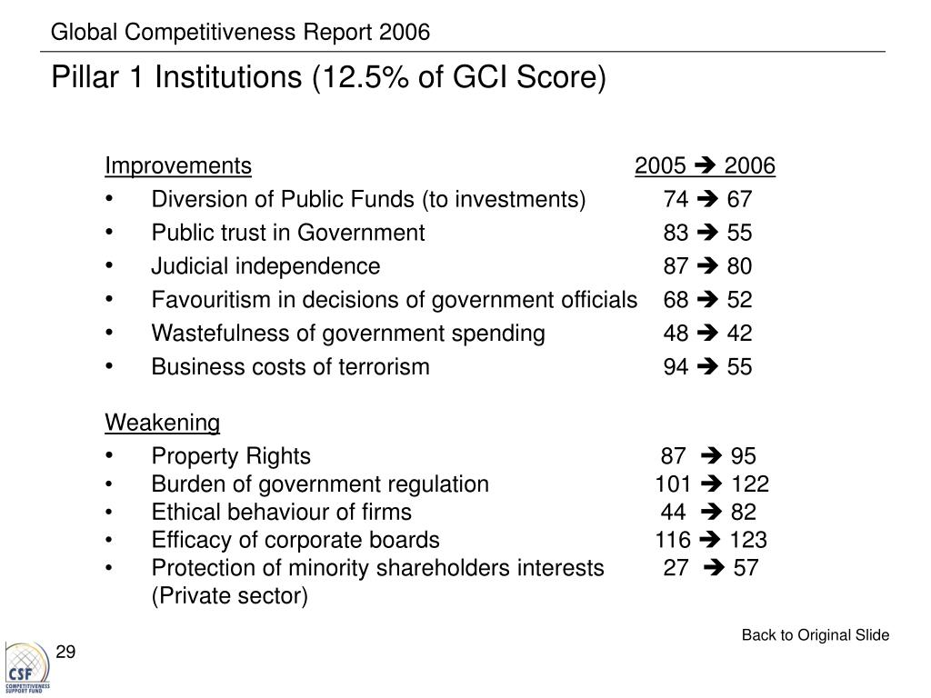 Global Competitiveness Report 2006