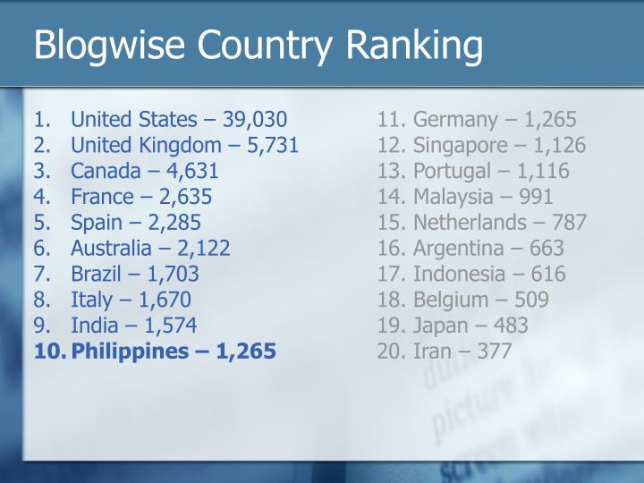 Blogwise country ranking