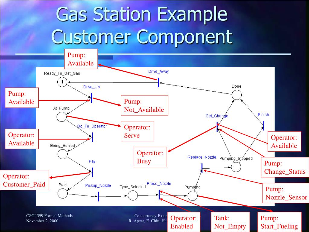Gas Station Example Customer Component