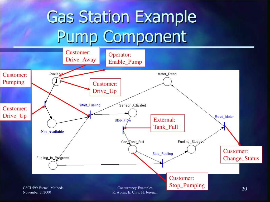 Gas Station Example