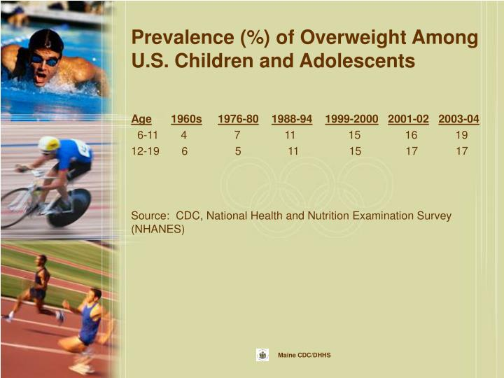 Prevalence (%) of Overweight Among U.S. Children and Adolescents