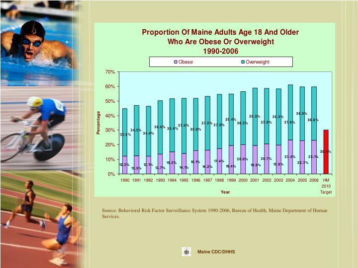 Source: Behavioral Risk Factor Surveillance System 1990-2006, Bureau of Health, Maine Department of Human Services.