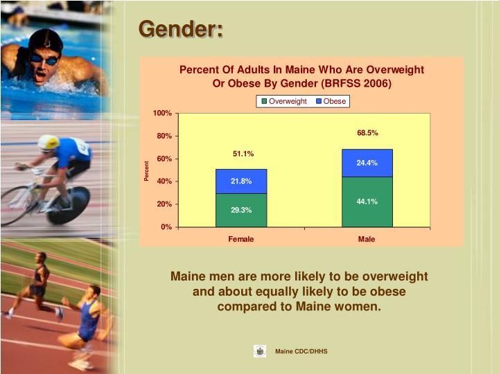 Gender: