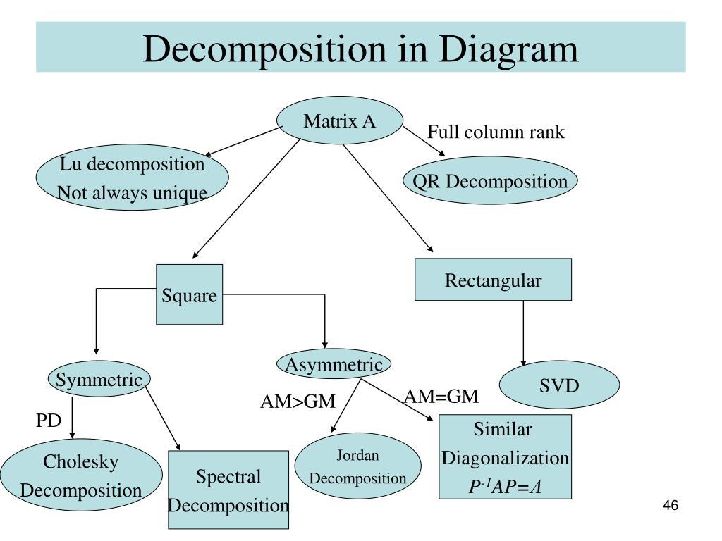 Decomposition in Diagram