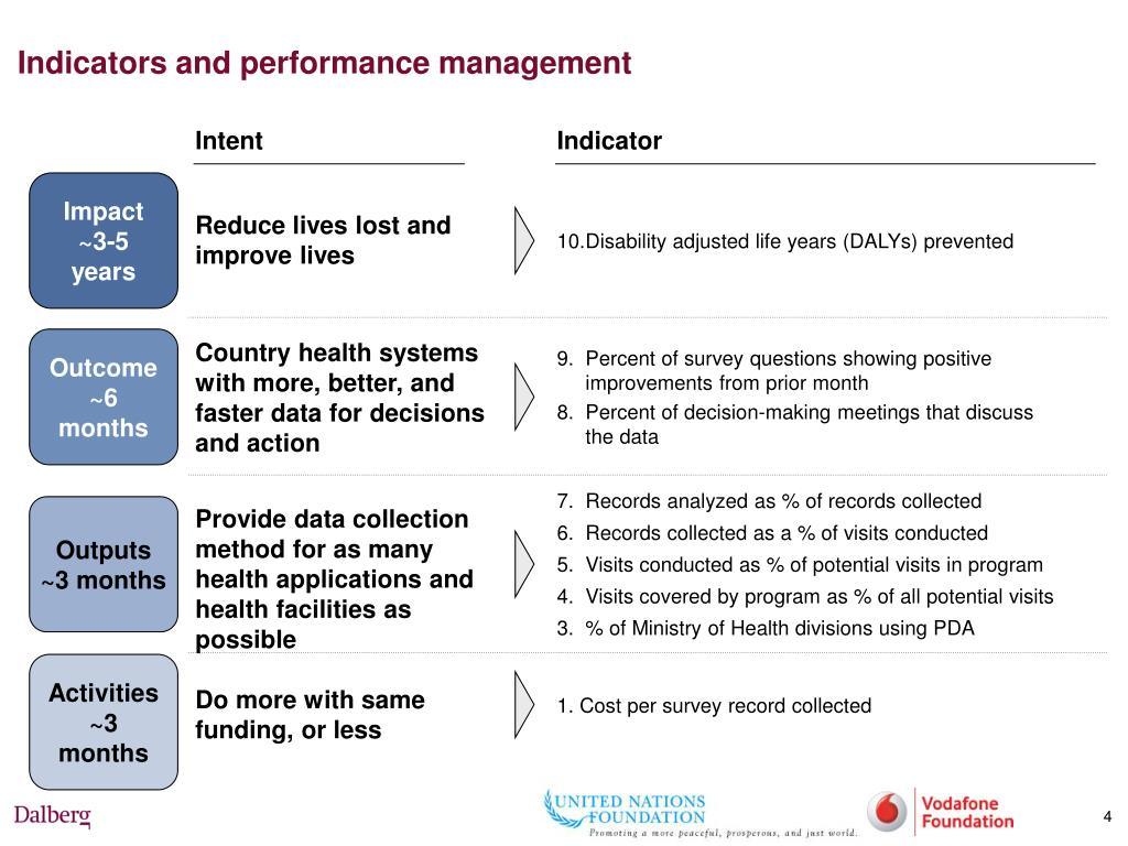 Indicators and performance management