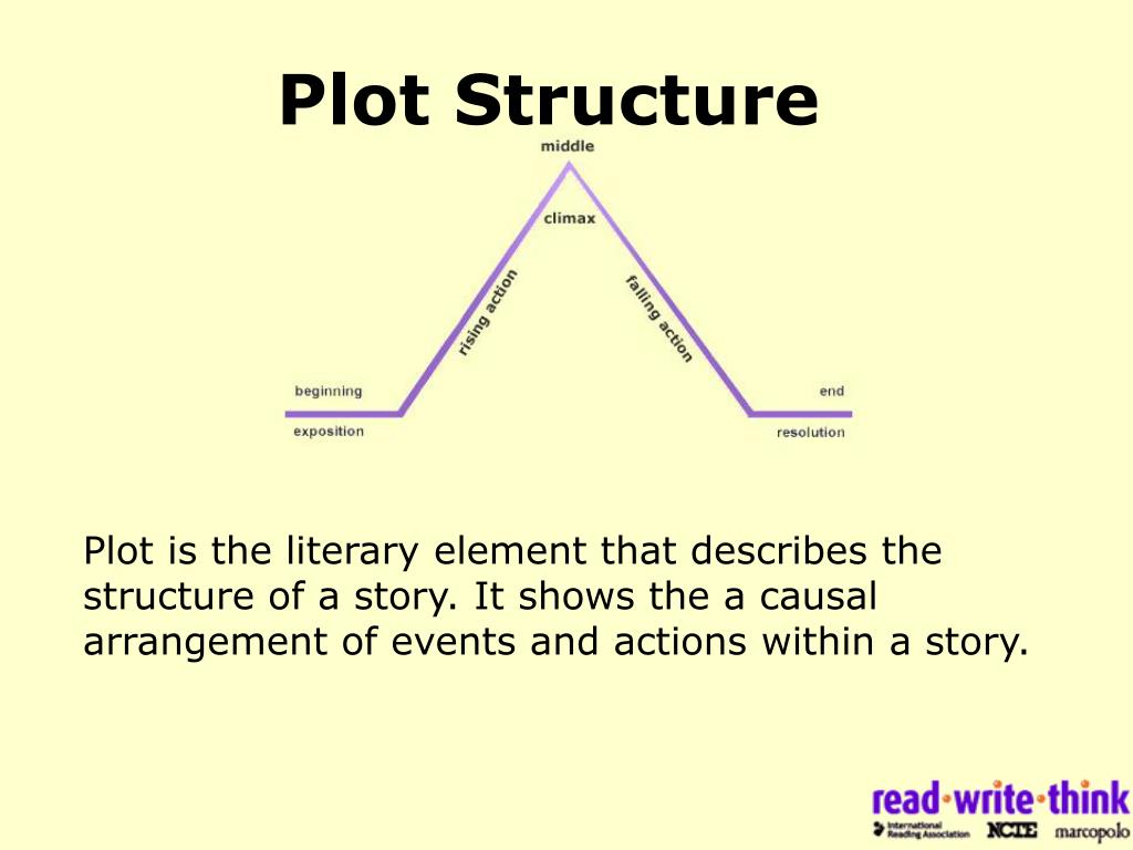 freytag pyramid analysis of plot and theme story of an hour Most good stories start with a fundamental list of ingredients: the initial situation, conflict, complication, climax, suspense, denouement, and conclusion in the case of this story, the complication stage itself embodies the idea of complicated we'll explain: mrs mallard complicates the traditional or.