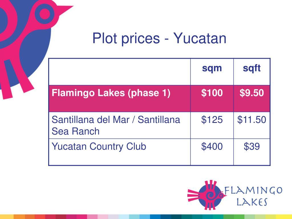 Plot prices - Yucatan