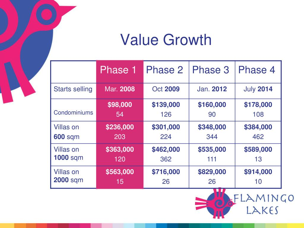 Value Growth