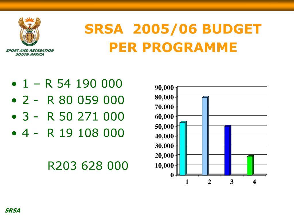 SRSA  2005/06 BUDGET PER PROGRAMME
