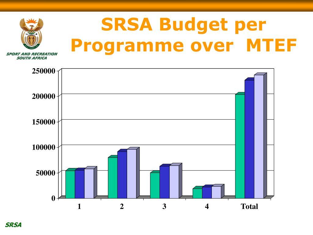 SRSA Budget per Programme over  MTEF