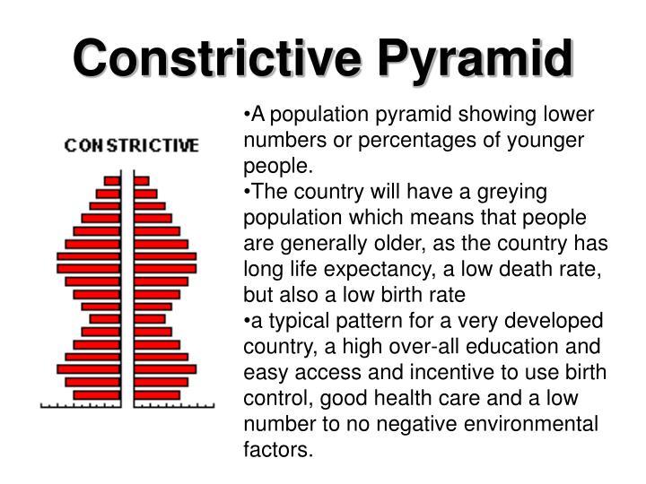 Constrictive Pyramid