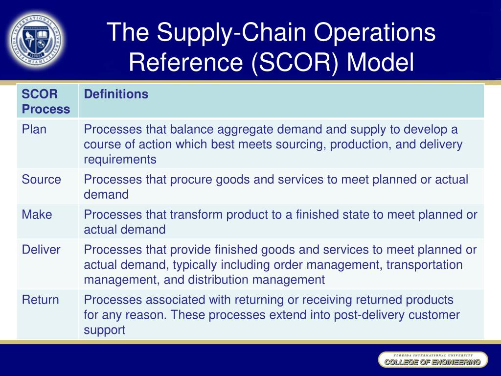 Supply chain management models ppt to pdf