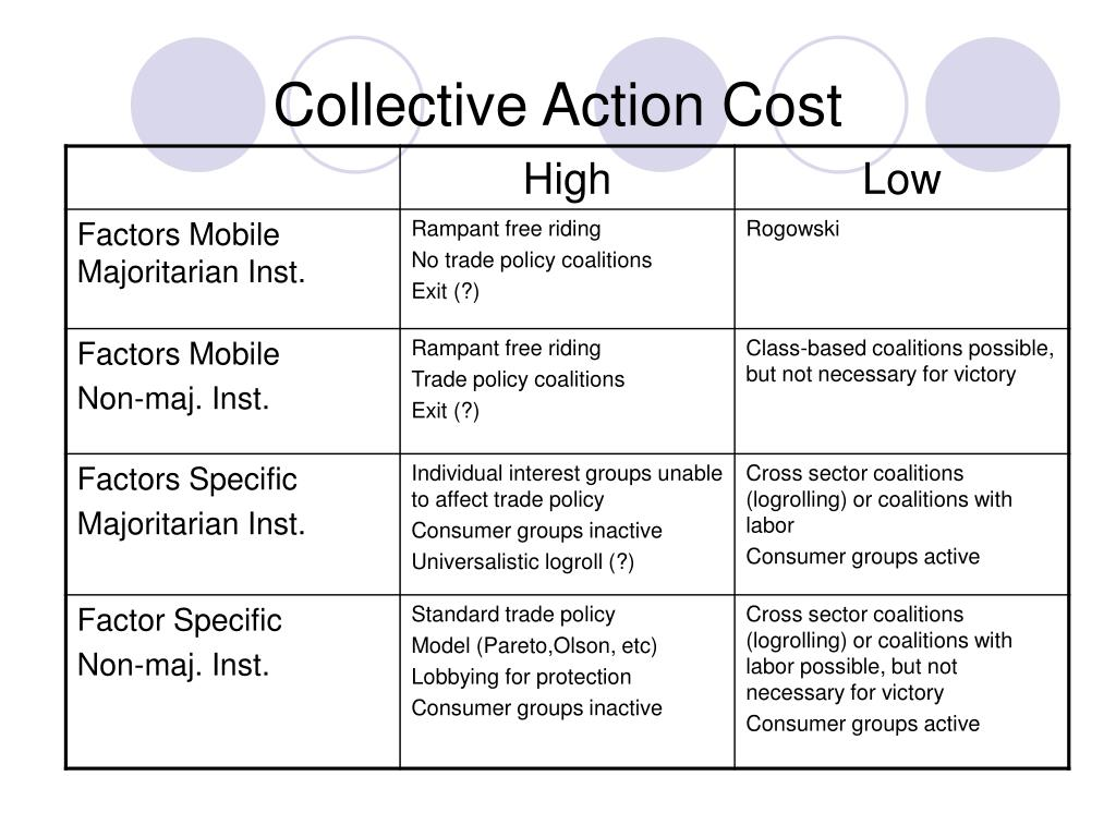 Collective Action Cost
