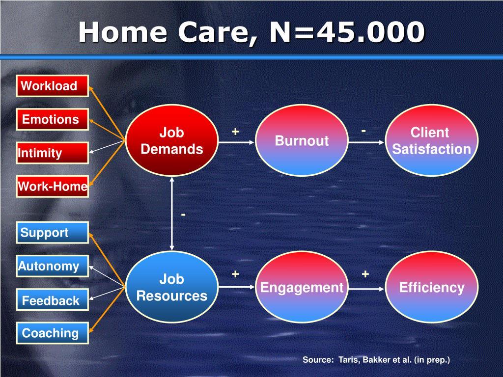 Home Care, N=45.000