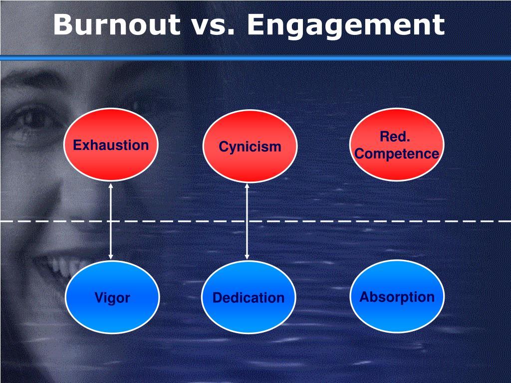 Burnout vs. Engagement