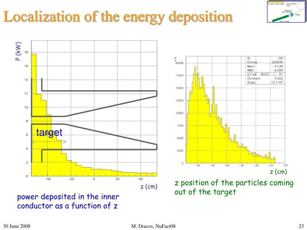 Localization of the energy deposition