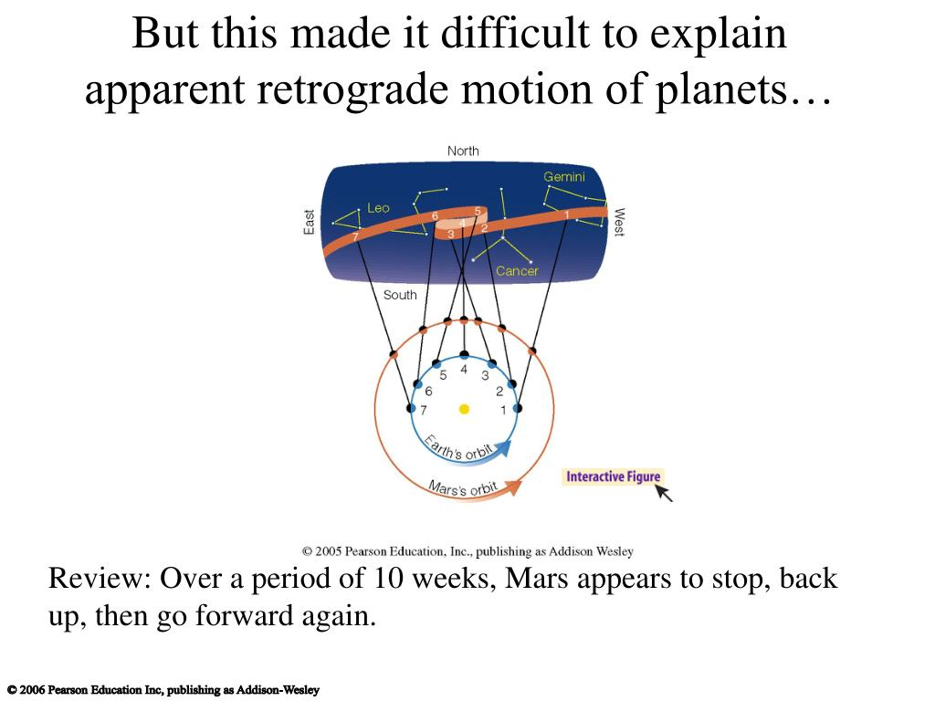 But this made it difficult to explain apparent retrograde motion of planets…