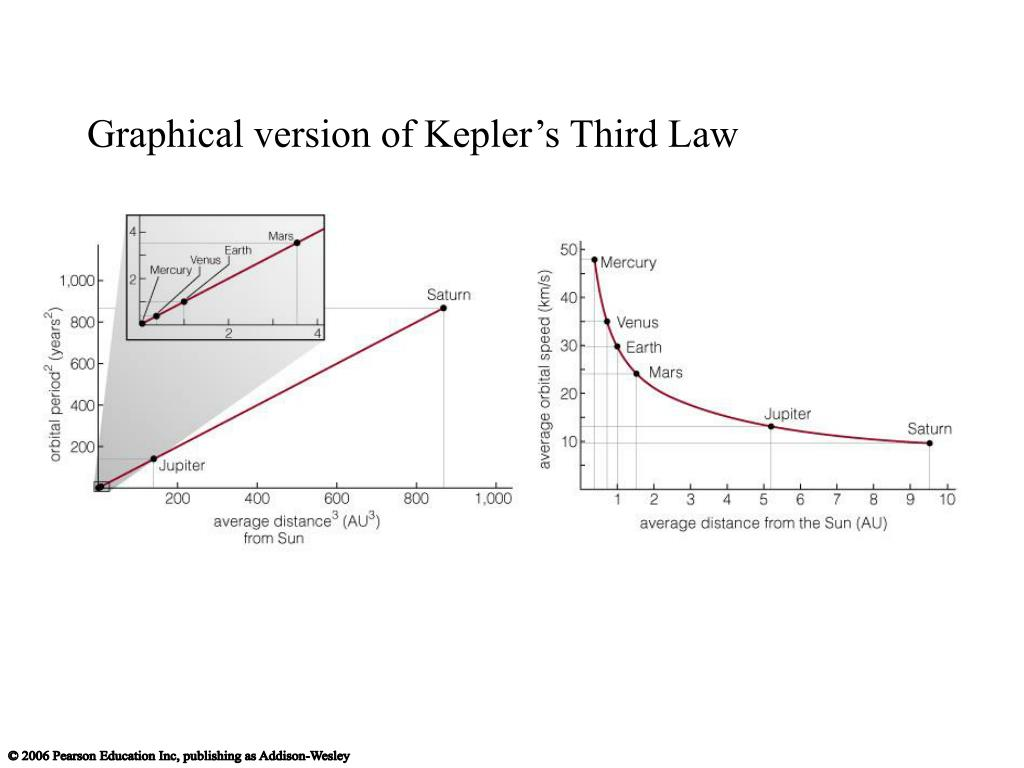 Graphical version of Kepler's Third Law